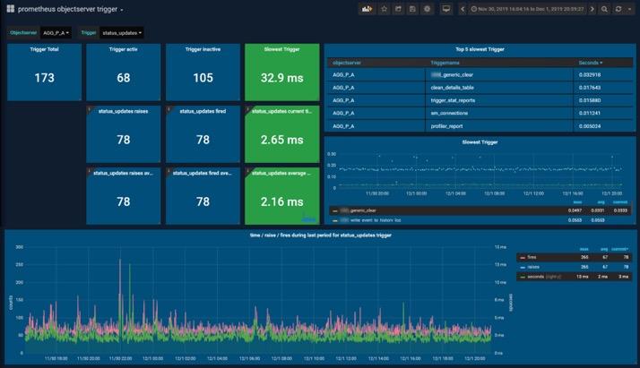 Application Performance Monitoring mit Prometheus