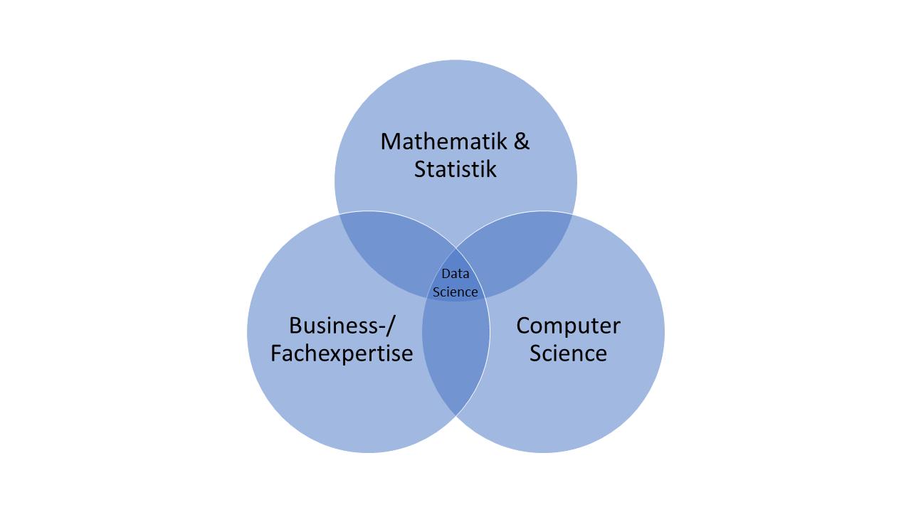 Was ist eigentlich Data Science?